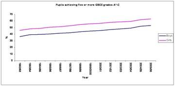 Gsce_graph_final_1